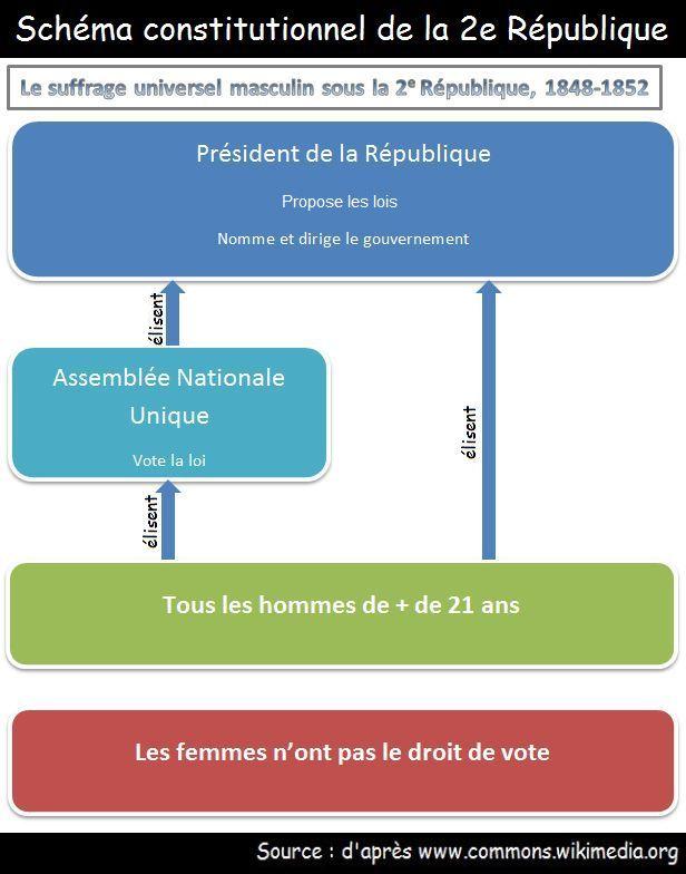 Connu La République en France. CK31