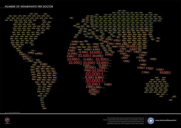 Nombre de medecins par habitant dans le monde